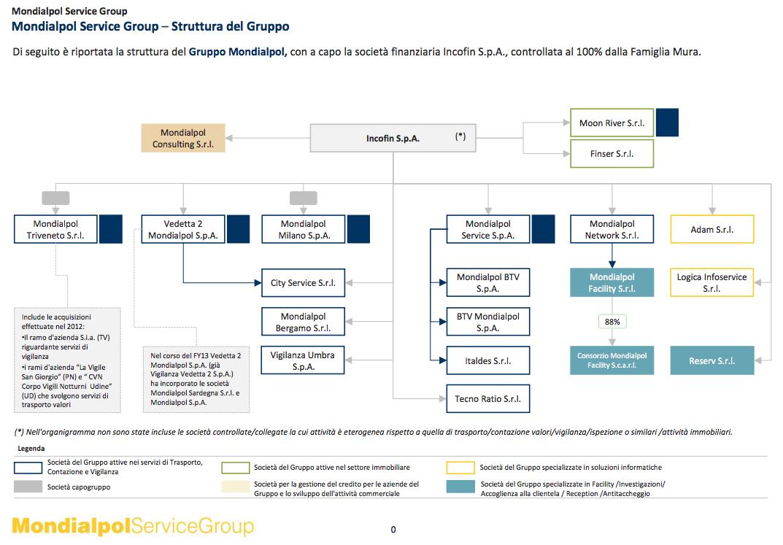la struttura del gruppo mondialpol